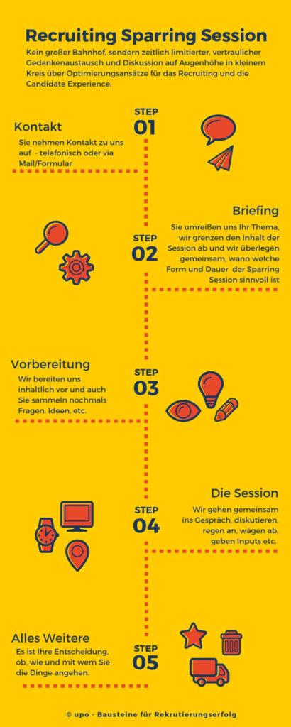 Infografik Ablauf upo Recruiting Sparring Session